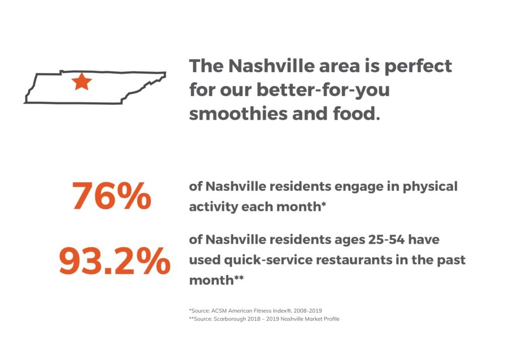 The Nashville area is perfect for our better-for-you smoothies and food.