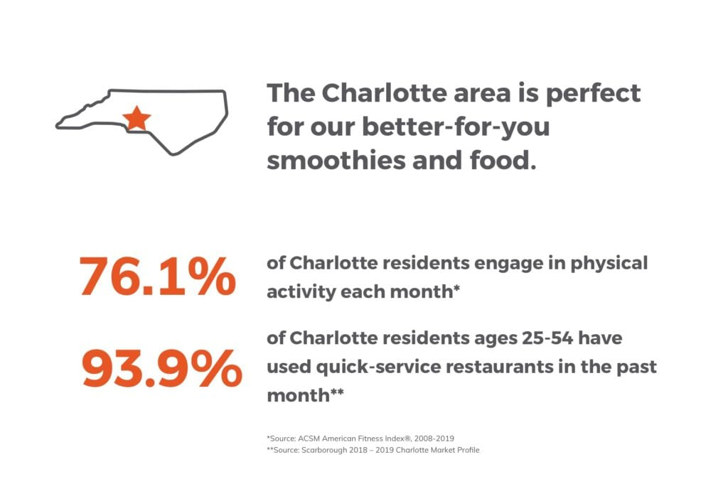 The Charlotte area is perfect for our better-for-you smoothies and food.